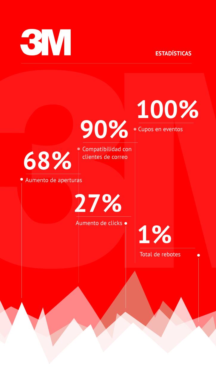 Estadísticas de Envío